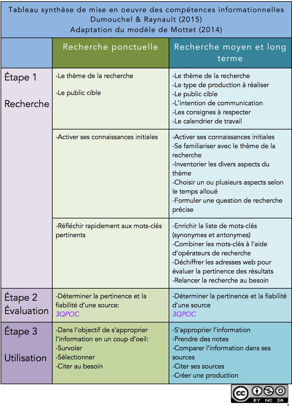 Tableau synthèse de mise en oeuvre des compétences informationnelles de Dumouchel et Raynault (2015)